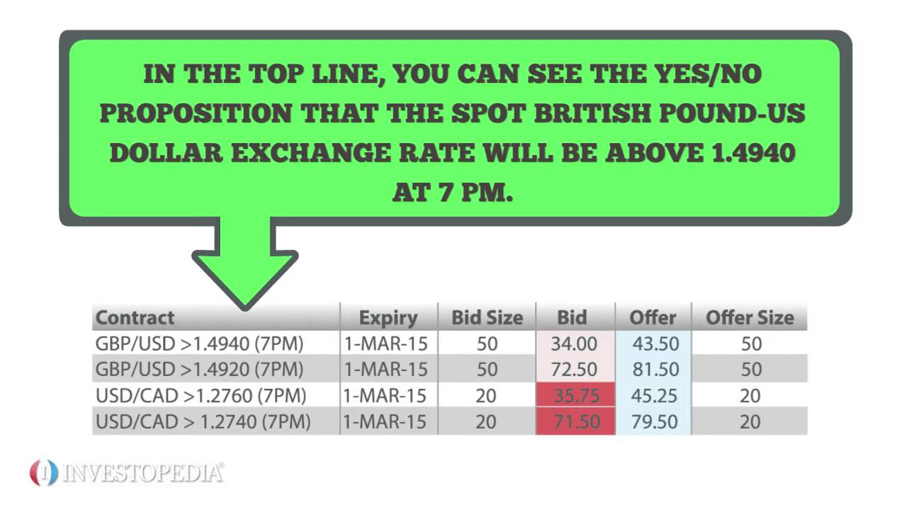 How to option trade on sctotrade